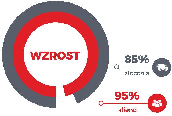 http://cenergo-logistics.pl/wp-content/uploads/2016/11/elementwzrostPL.png